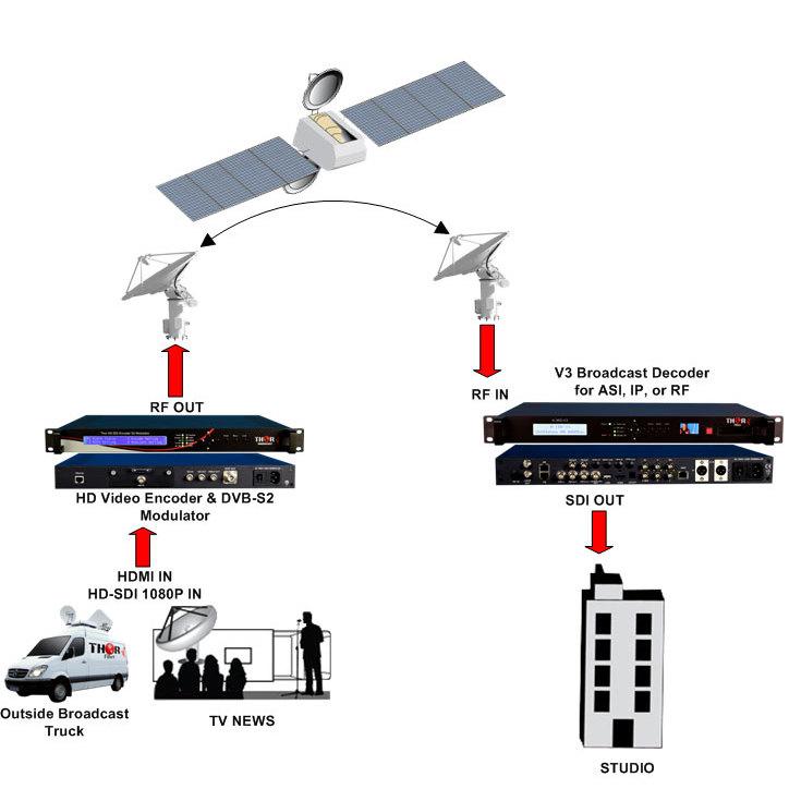 H-XX-DVBS2X is an integrated SDI / HDMI / YPbPr HD Encoder and DVB-S/S2/S2X Modulator