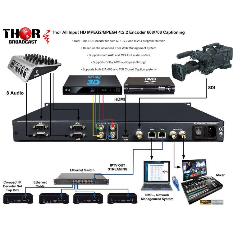 Thor-H-MPEG2-H264-E2